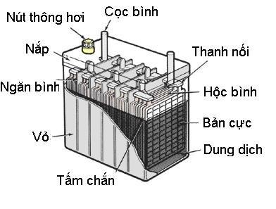Cấu tạo cơ bản của bình ắc quy xe nâng