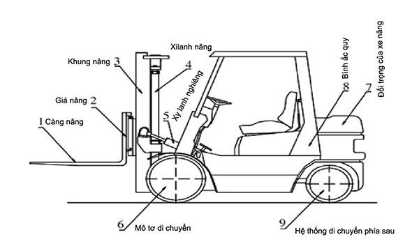 Sơ đồ cấu tạo xe nâng điện
